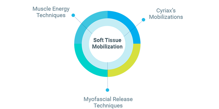 Soft Tissue Mobilization